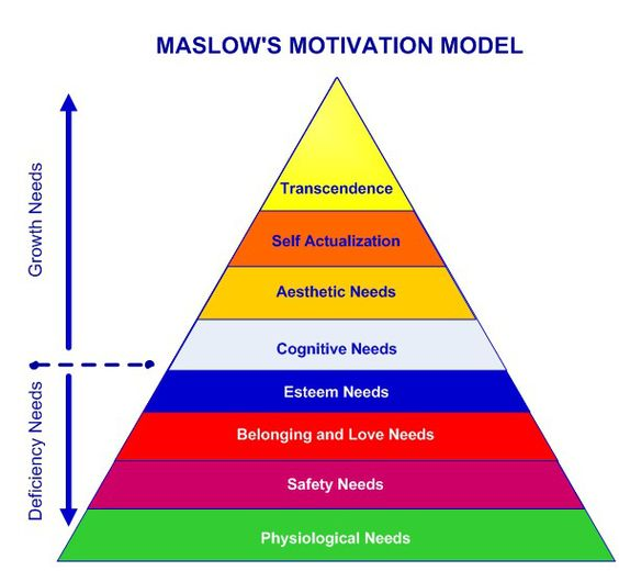 Maslow's Hierarchy of Needs (MHoN) and the Biopsychosocial model in Psychology (BPS)